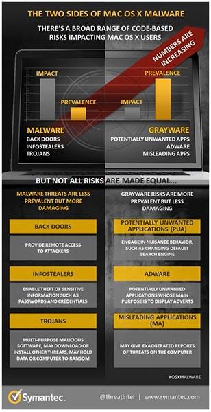 Malware para Mac 2015